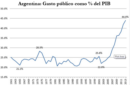 Gasto público en Argentina