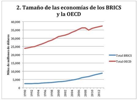 Figura 2, Tamaño de economías BRICS y OCDE