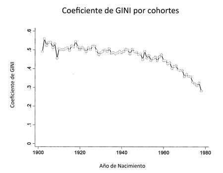 GINI, cohortes, Chile