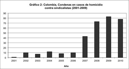 """Fuente: Embajada de Colombia, """"Protecting Labor and Ensuring Justice in Colombia,"""" Diciembre 2010"""