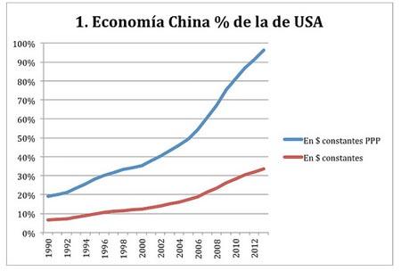Figura 1, China, EE.UU.