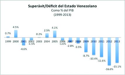 Déficit Estado venezolano