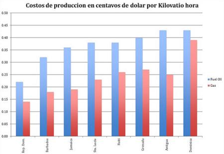 Petrocaribe, producción y costos