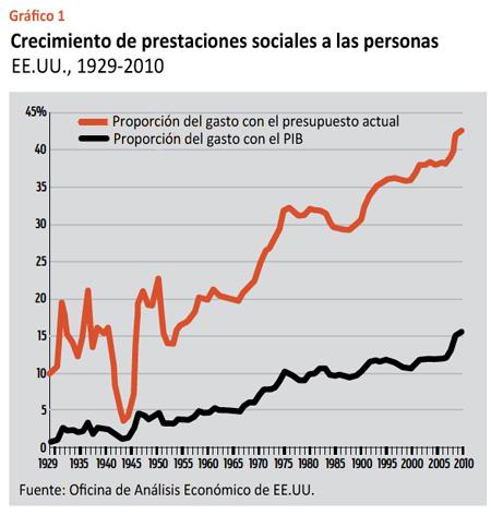 Evolución de prestaciones sociales para personas