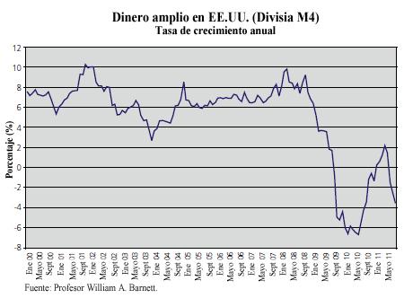Dinero amplio en Estados Unidos / Divisia M4