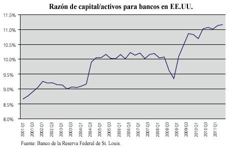 Razón de capital / Activos para bancos en EE. UU.
