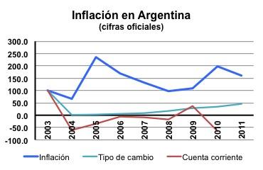 Inflación argentina