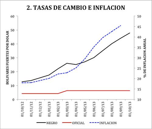 Gráfico 2, Manuel Hinds, Venezuela