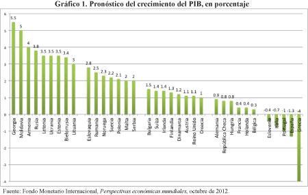 Crisis europea y el modelo del Estado de bienestar: Lecciones de un modelo a evitar Mrojas-grafico1_0