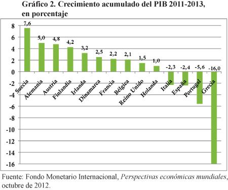 Crisis europea y el modelo del Estado de bienestar: Lecciones de un modelo a evitar Mrojas-grafico2
