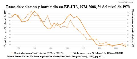 Violaciones y homicidios