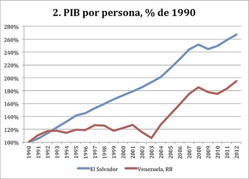 PBI por persona
