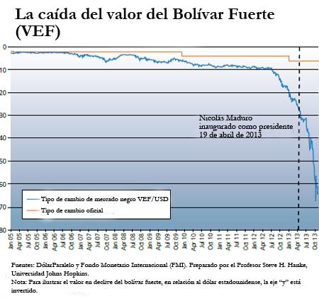 Bolívar versus dólar de EE. UU.