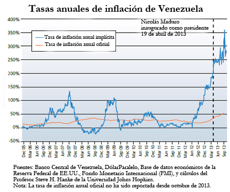 Inflación venezolana