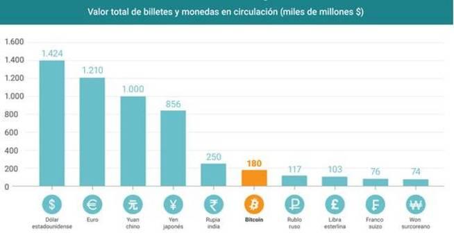 Billetes y monedas en circulación