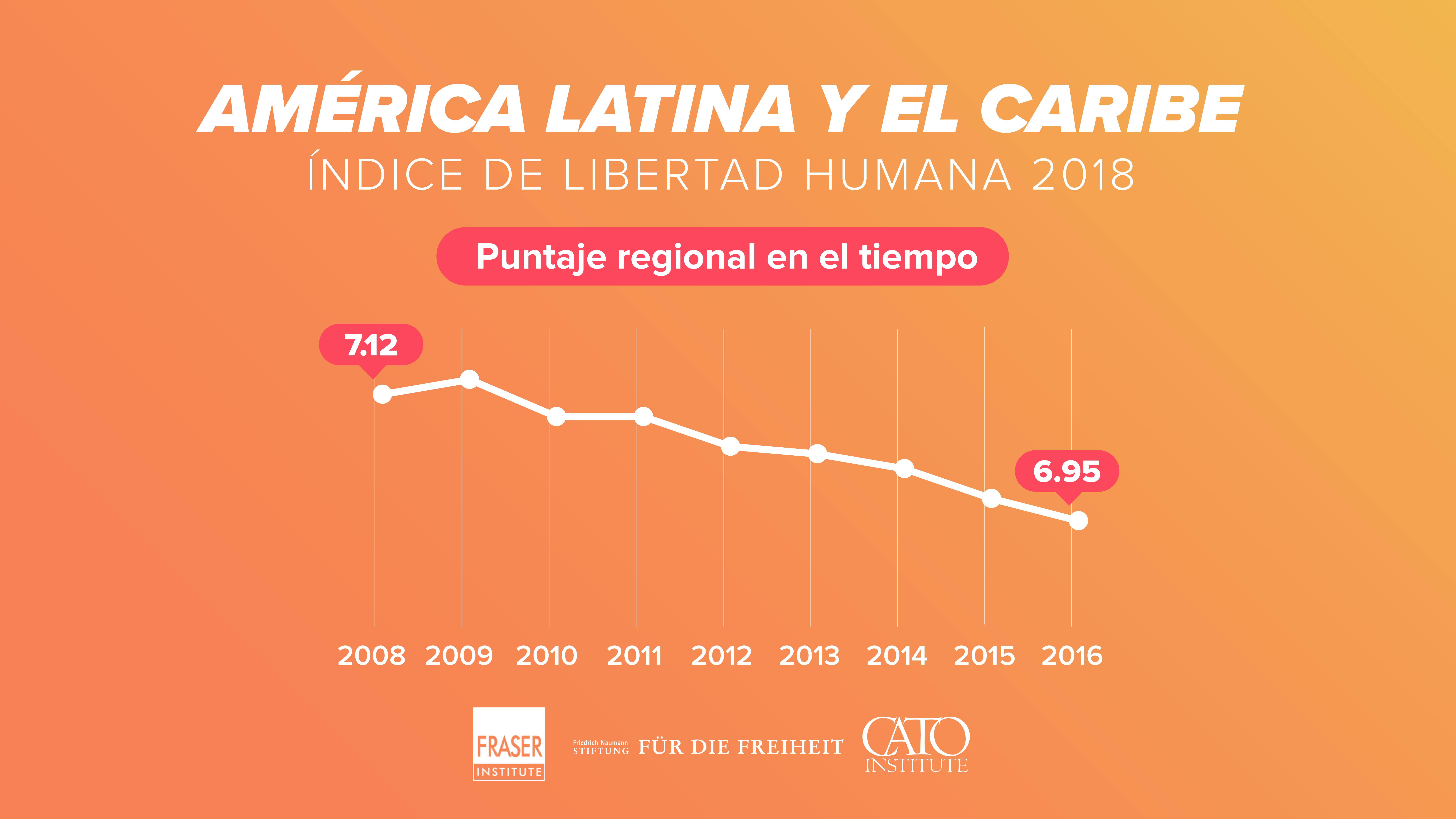 982cd6236 Nuevo informe global mide la libertad humana en América Latina ...