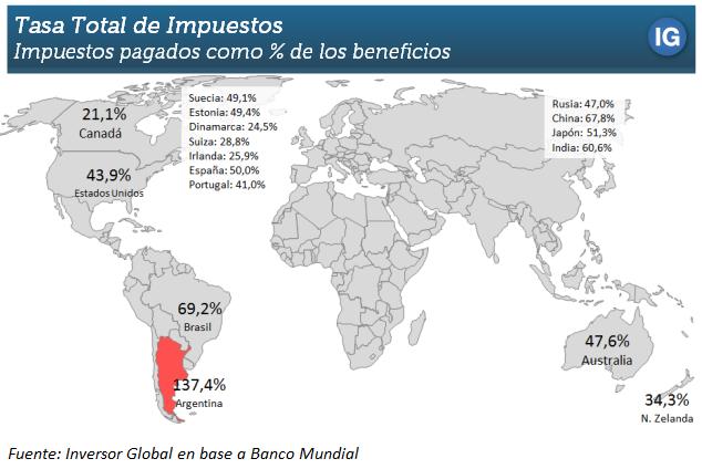 Impuestos, Argentina