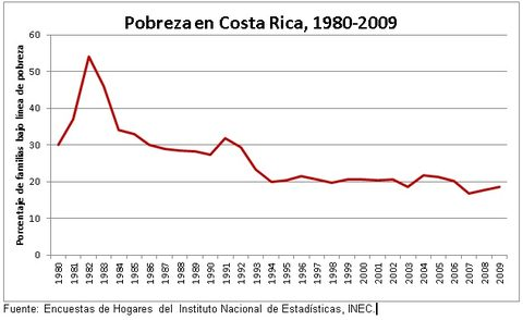 Aumento de pobreza en Costa Rica